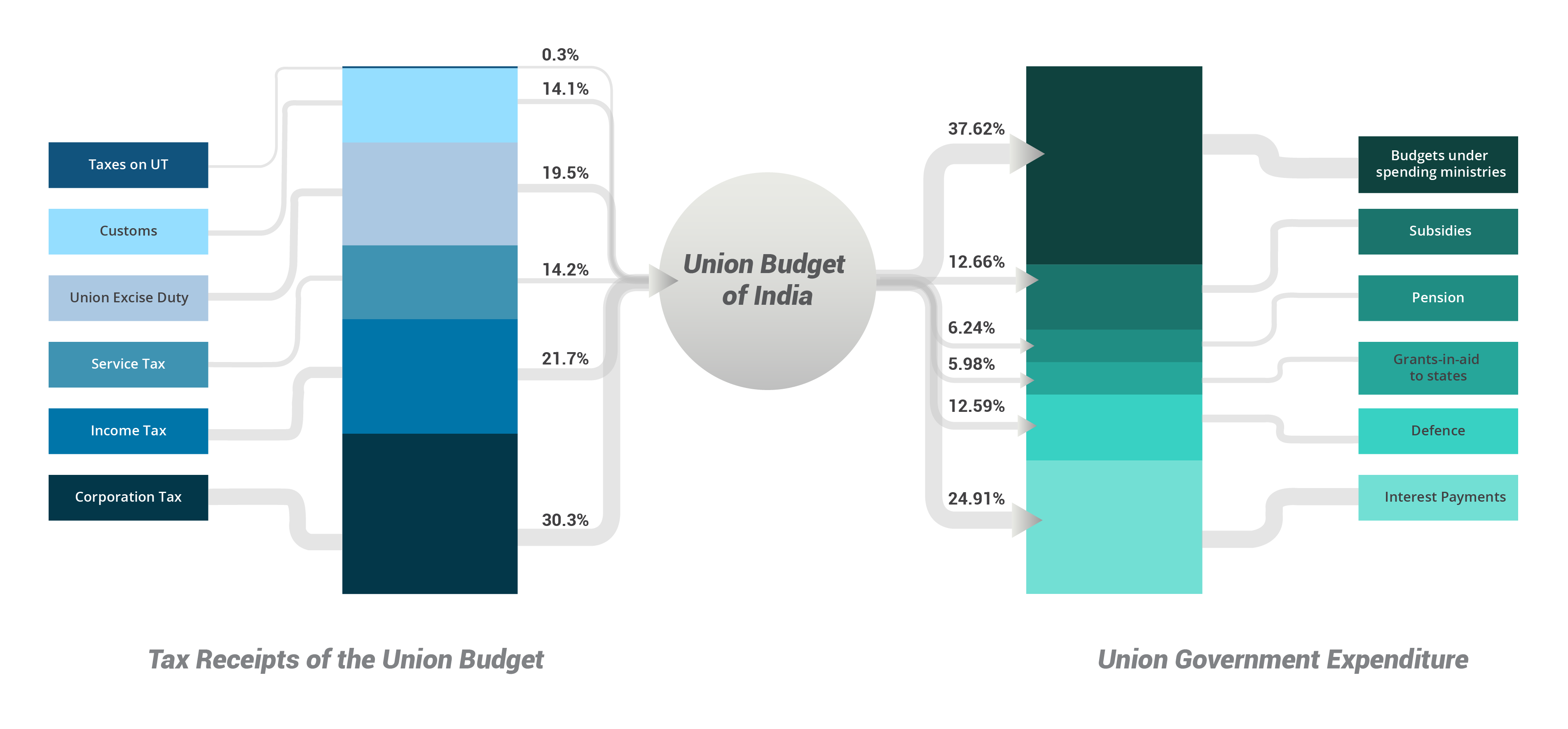 Union budget budget basics beta documentation money flow geenschuldenfo Image collections