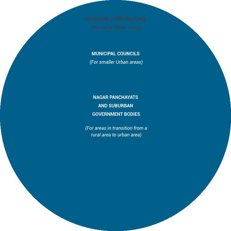 Municipal Corporation Budgets — Budget Basics beta documentation